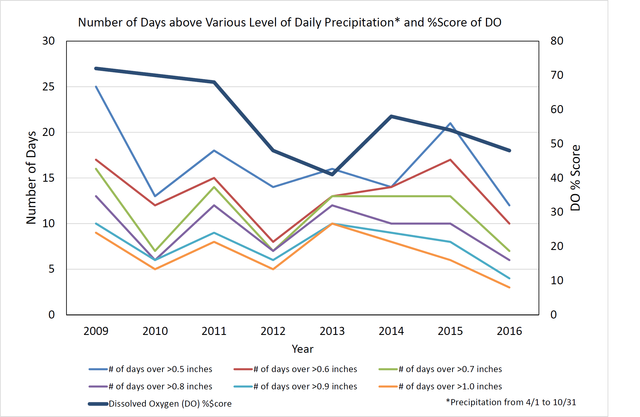 Number of days above various levels of daily precip