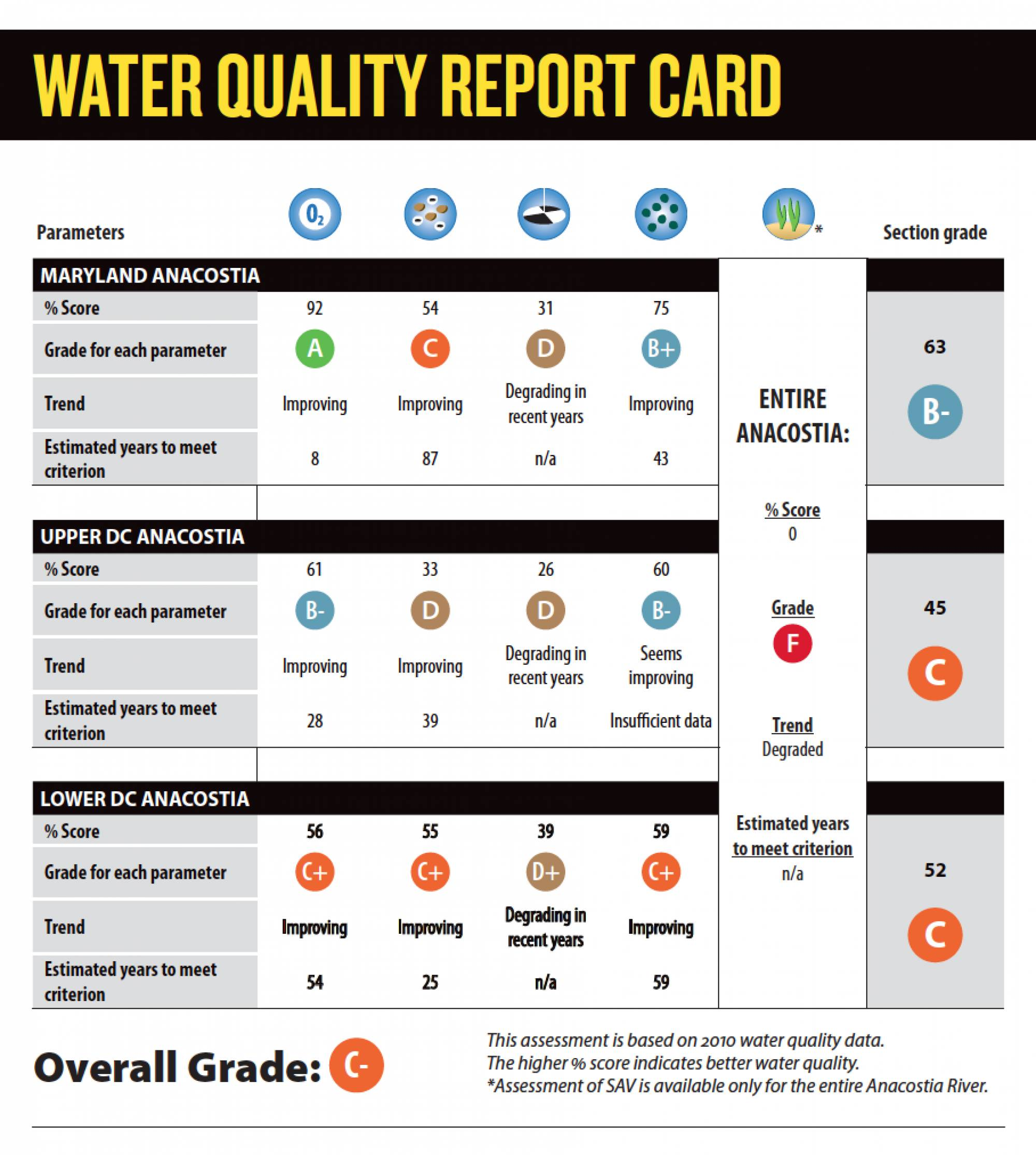 2011 State of the Anacostia River Report Card (released in 2012)